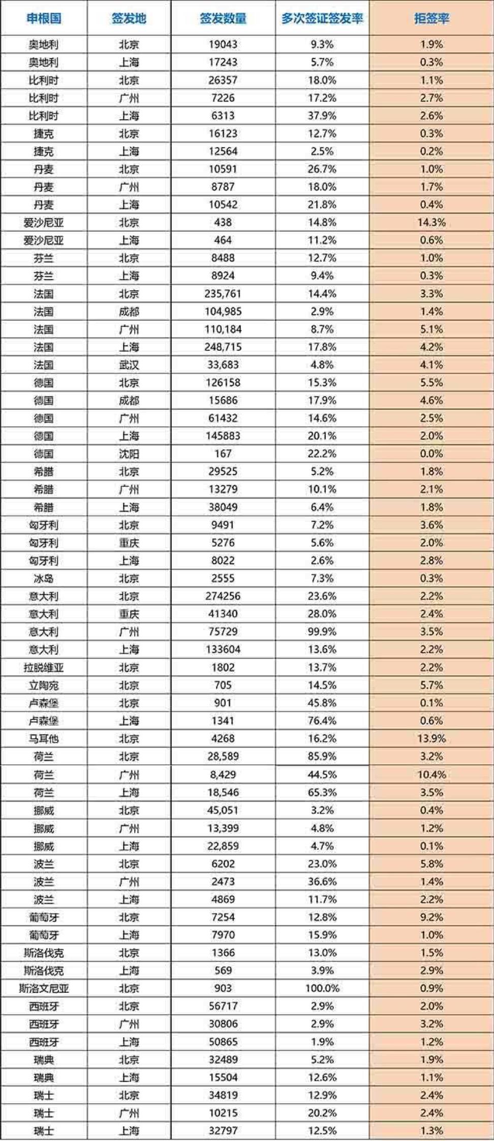 申根国拒签率排行表